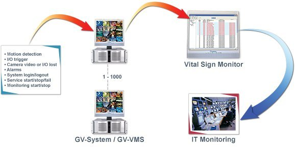 Soft Vital Sign Monitor GV-VSM