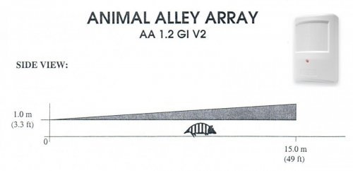 Lentila animal alley PTX50AA